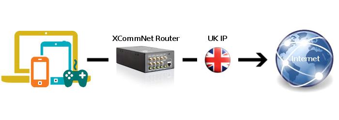 UK Public IP